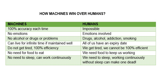MACHINES WIN ON HUMANS