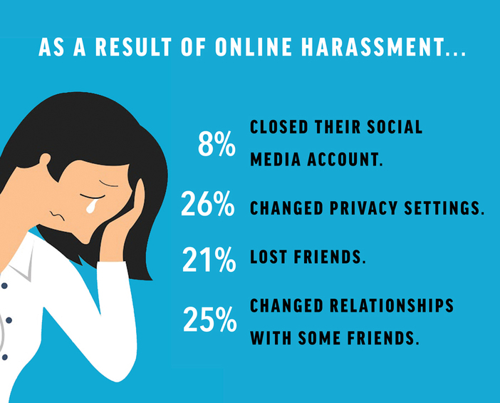 How to handle online harassment - tips and tricks for Women